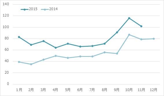 月間炎上数の推移 2015年11月