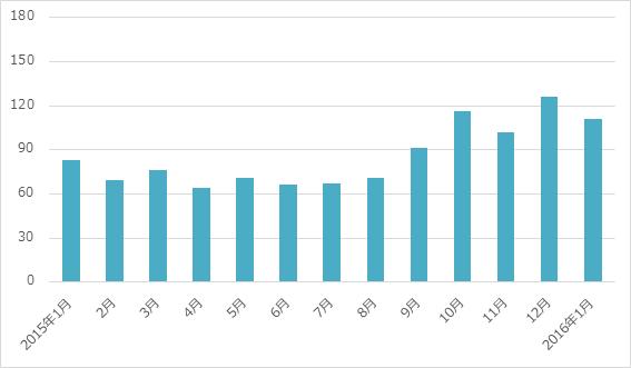 月間炎上数の推移 2015年12月