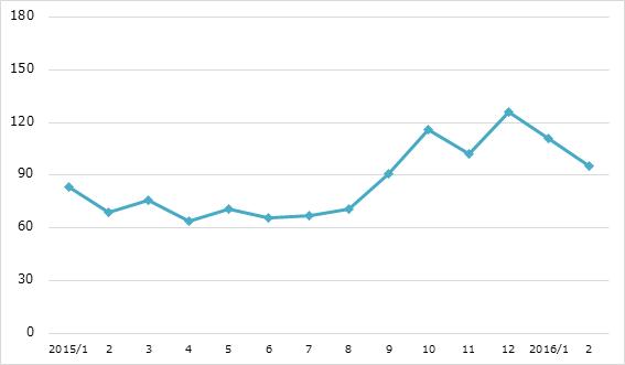 月間炎上数の推移 2016年2月