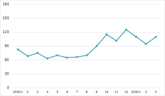 月間炎上数の推移 2016年3月