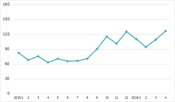 月間炎上数の推移 2016年4月