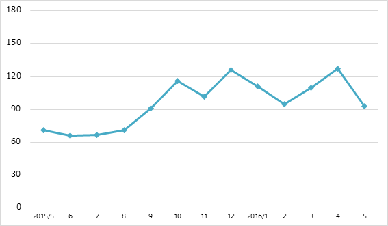 月間炎上数の推移 2016年5月